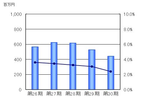 株式会社トラスト:事業案内/事...